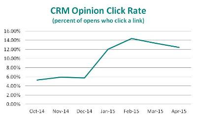 email newsletter marketing click rate chart
