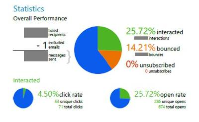 email newsletter marketing stats report