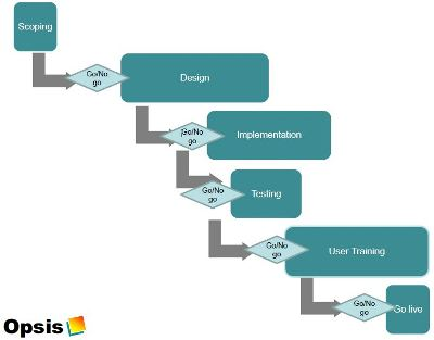 opsis crm project methodology