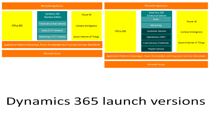 Dynamics 365 launch versions   title graphic