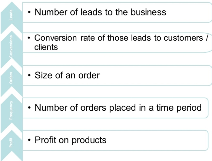 Five Ways CRM Increases Profit by Gill Walker